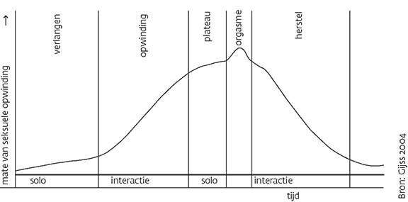 De seksuele responscyclus, uit het boek 'Seksuologie' van Gijs, 2004.